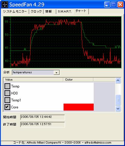 CpuBurnIn_SpeedFan20060805.png