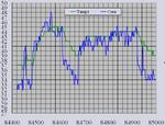 Temp1CoreGraph20060805_012334.png